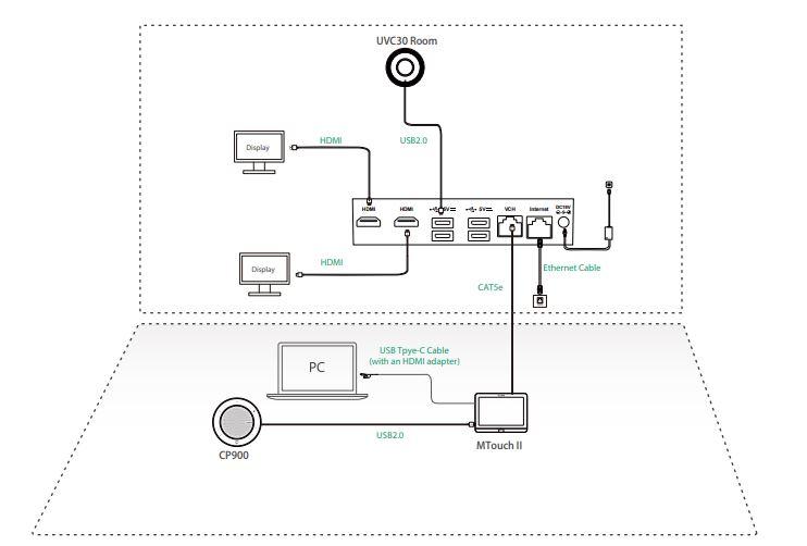Cách kết nối Yealink MVC300 II