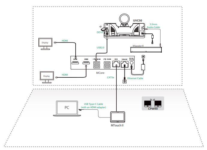 Cách kết nối Yealink MVC500 II-Wireless