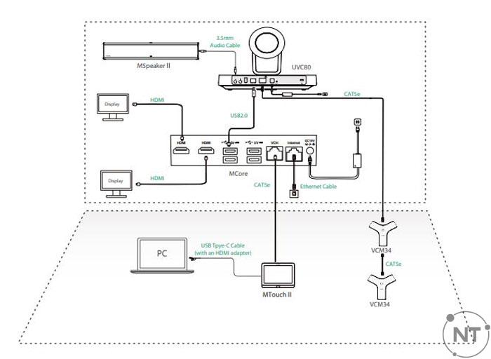 Cách kết nối Yealink MVC800 II
