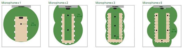 Hình ảnh về phạm vi thu âm thanh (trong vòng 3 m (9,8 ft), đến phạm vi khuyến nghị tối đa là 5 m (16,4 ft). * Trên mỗi micrô)