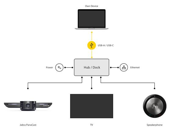 Plug-and-play bằng cách mang theo máy tính xách tay của bạn