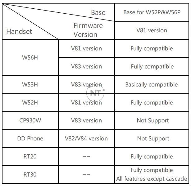 Yealink Base cho khả năng tương thích W52P & W56P
