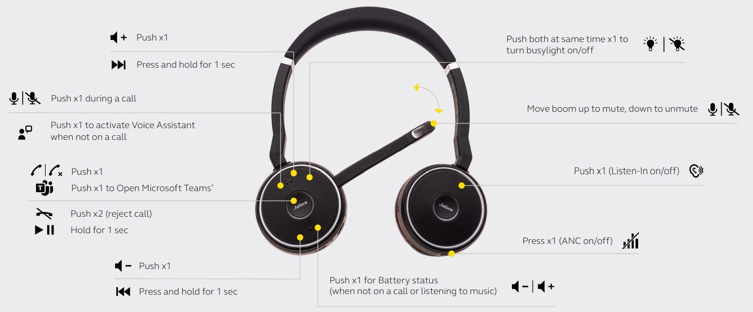 Cách sử dụng tai nghe Jabra Evolve 75