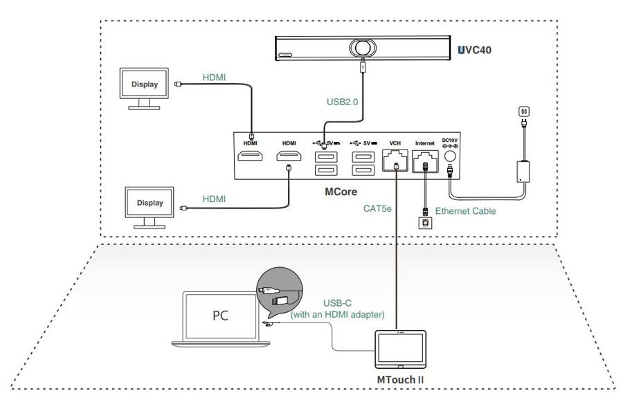 Mô hình kết nối Yealink MVC400