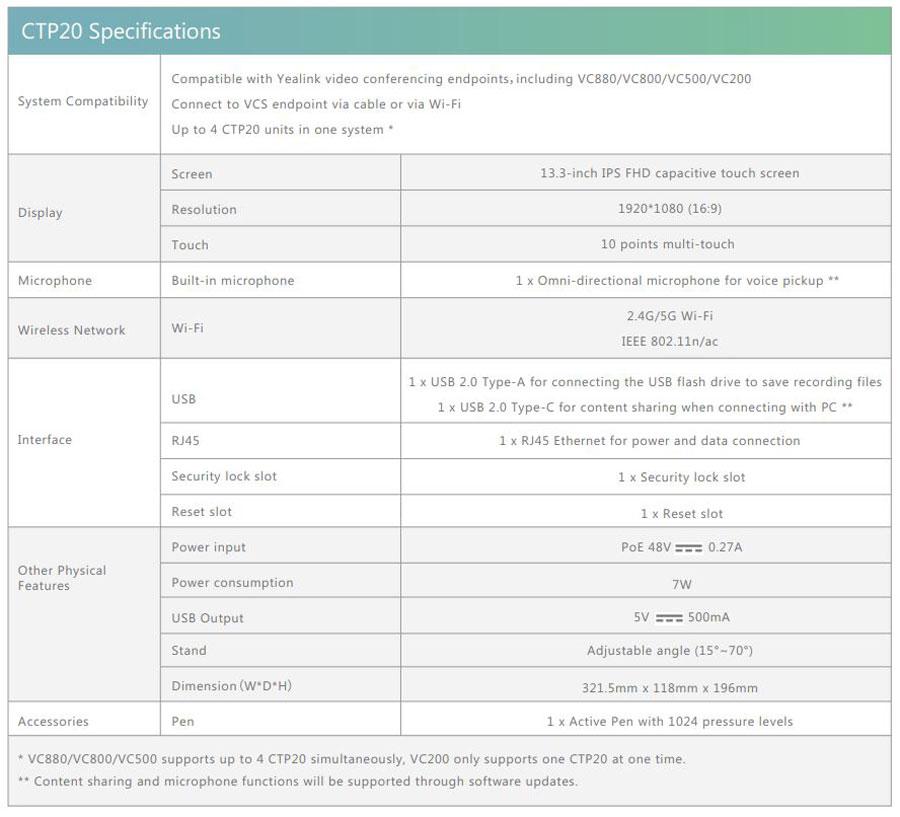 Bảng thông số kỹ thuật của Yealink CTP20