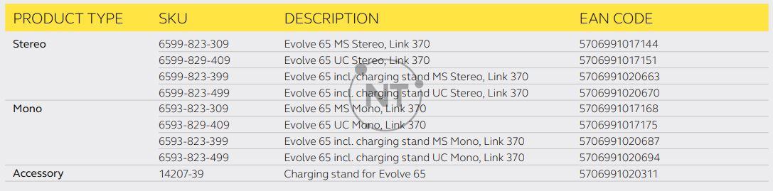 Jabra Evolve 65 Stereo / Mono bao gồm các mã sau