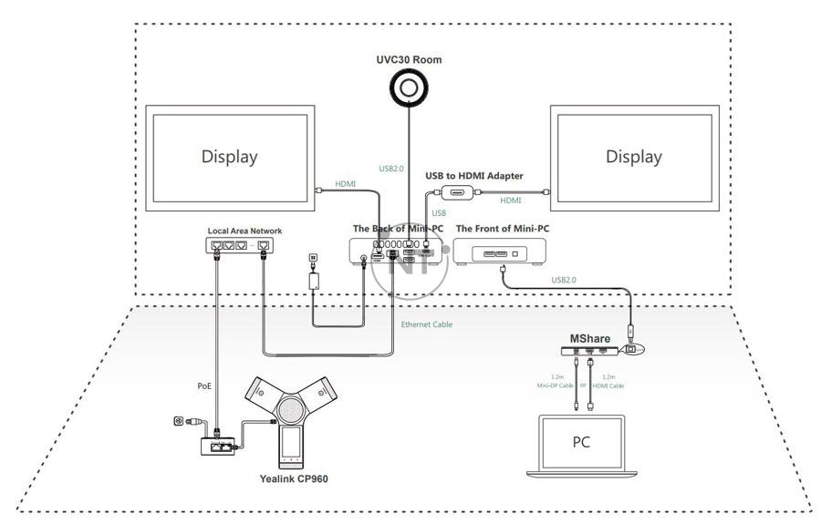 Cách kết nối Yealink CP960-UVC30 Zoom Rooms Kit
