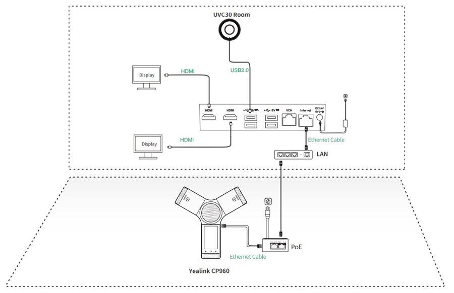 Mô hình kết nối của Yealink ZVC300 Zoom Rooms Kit