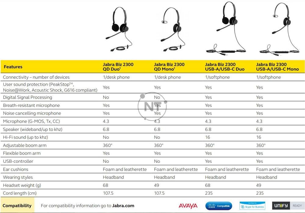 Điểm khác nhau giữa các mã Jabra Biz 2300 Duo / Mono