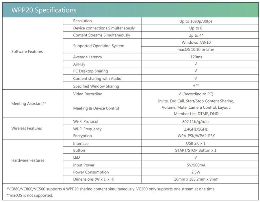 Bảng thông số kỹ thuật Yealink WPP20