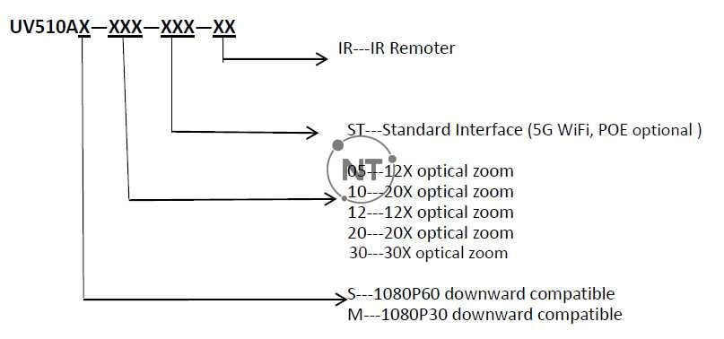 Camera Oneking UV510A series bao gồm các mã sản phẩm sau và đặc điểm riêng của từng mã sản phẩm: