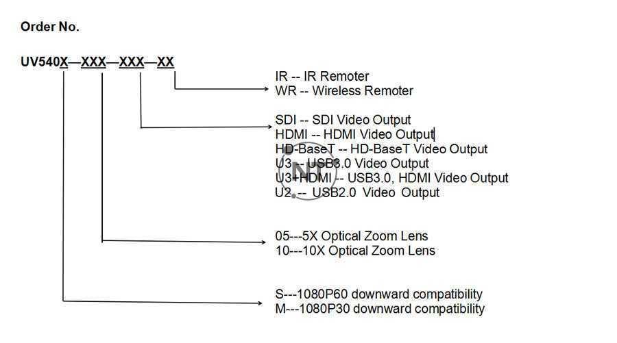 Minrray UV540 series bao gồm các mã sau