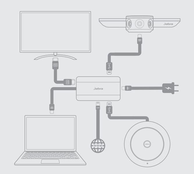 Jabra Hub cung cấp kết nối sau