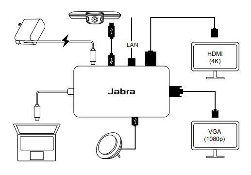Cũng có thể kết nối Jabra PanaCast Hub với một loa Jabra, màn hình HDMI (4K), màn hình VGA (1080p), và kết nối ethernet. Kết nối Jabra PanaCast Hub với một adaptor nguồn USB-C PD với đầu ra nguồn tối thiểu 45W