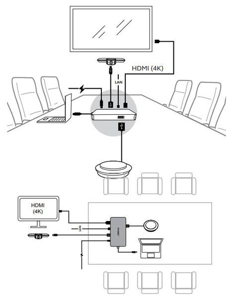 Cấu hình phòng điển hình (sử dụng Jabra PanaCast Hub tùy chọn)