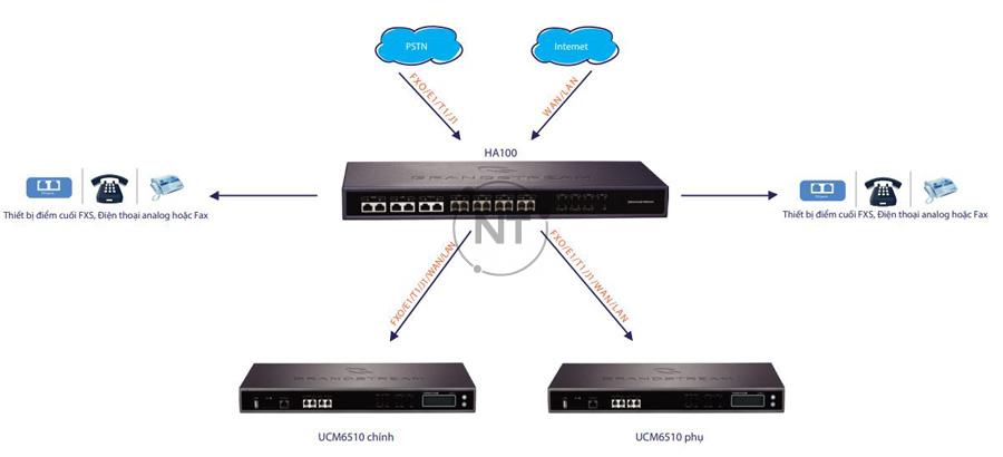 Kết nối HA100 với các cổng PSTN, FXS và UCM6510