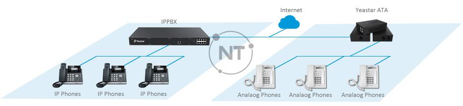 Tiện ích mở rộng Analog cho IP-PBX