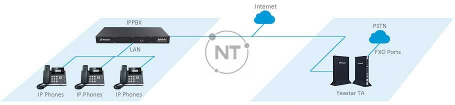 PSTN Trunking cho IP-PBX