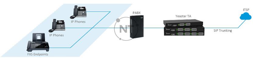 Kết nối PBX kế thừa với SIP Trunkings