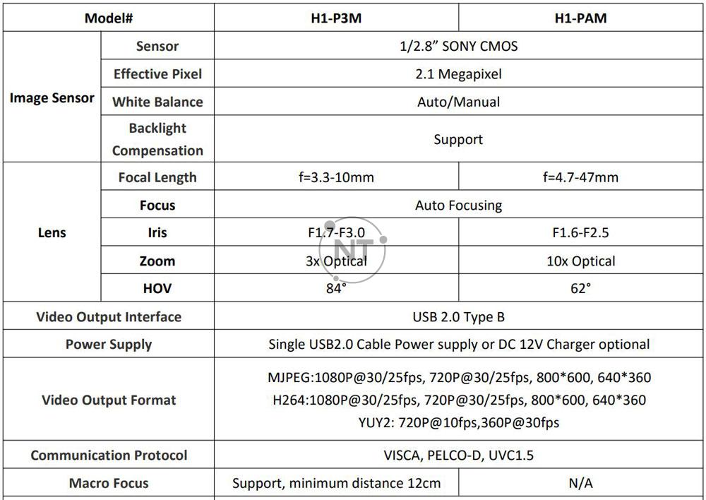Bảng thông số kỹ thuật của Oneking H1