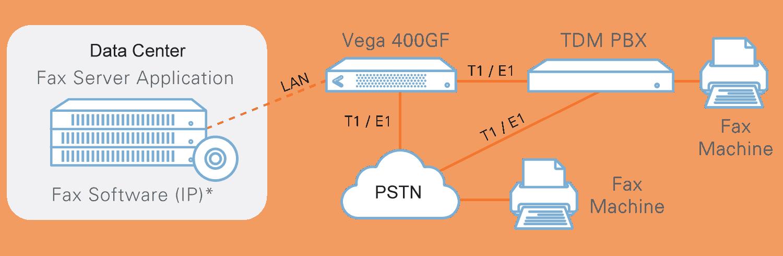 Ứng dụng Gateway Vega 400GF