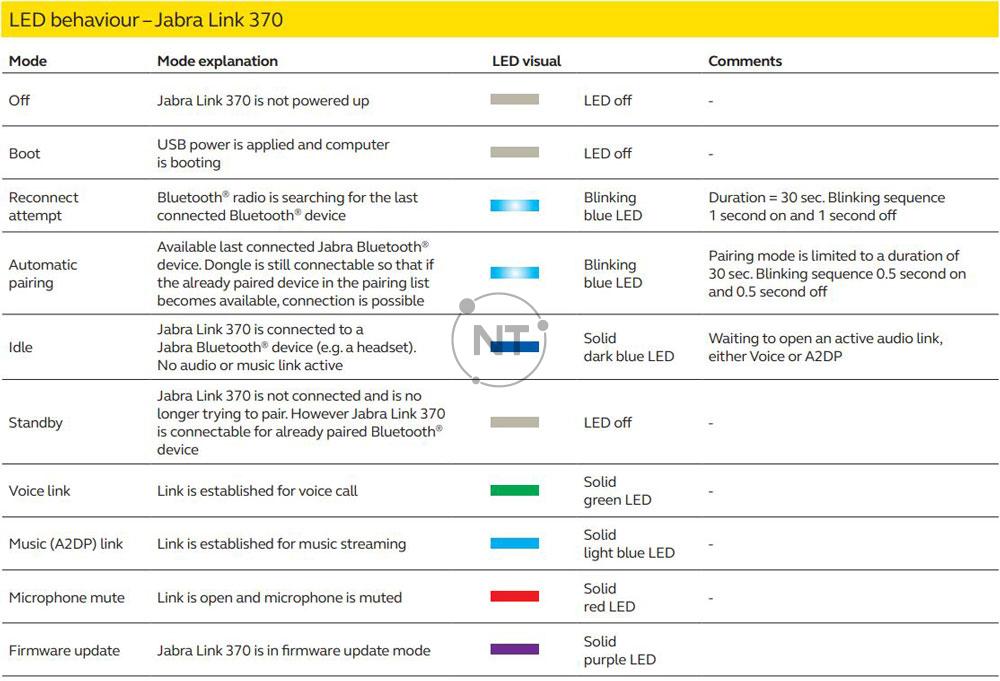 Thông số kỹ thuật của Jabra Link 370