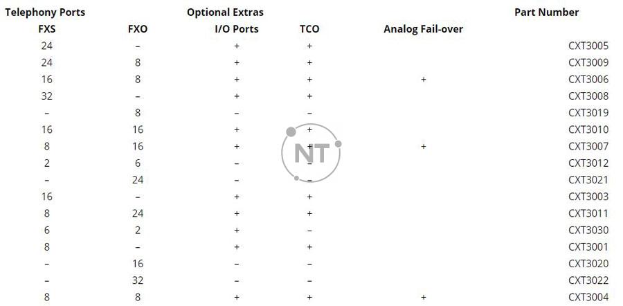 Biểu đồ mô hình analog