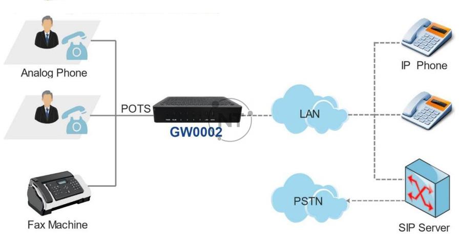 Mô hình kết nối của Xorcom GW0002