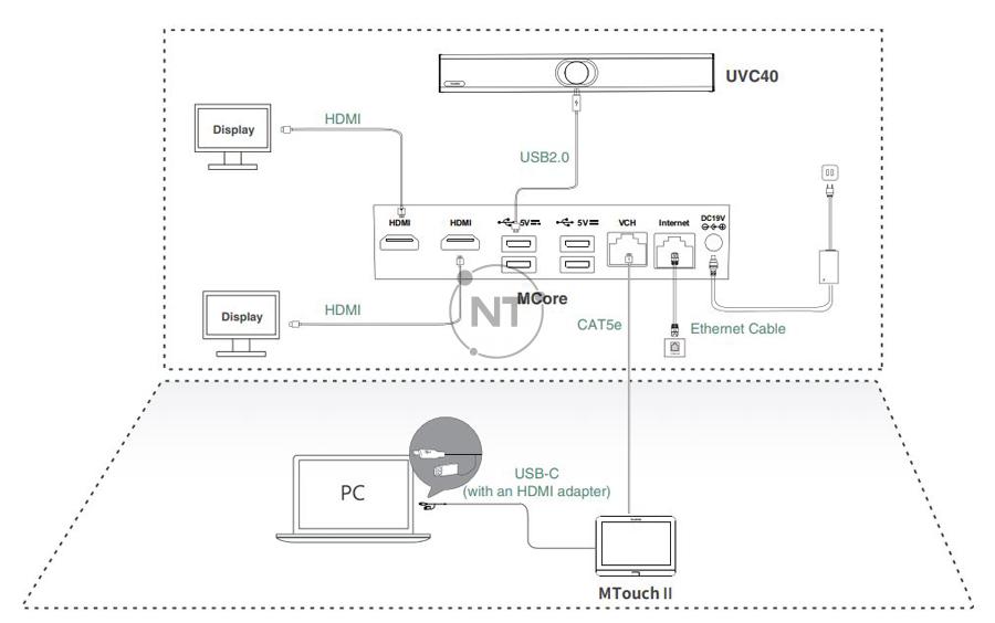 Mô hình kết nối của Yealink ZVC400 Zoom Rooms Kit