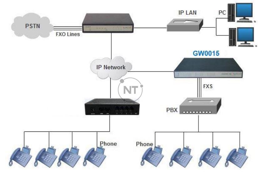 Mô hình ứng dụng Xorcom GW0015