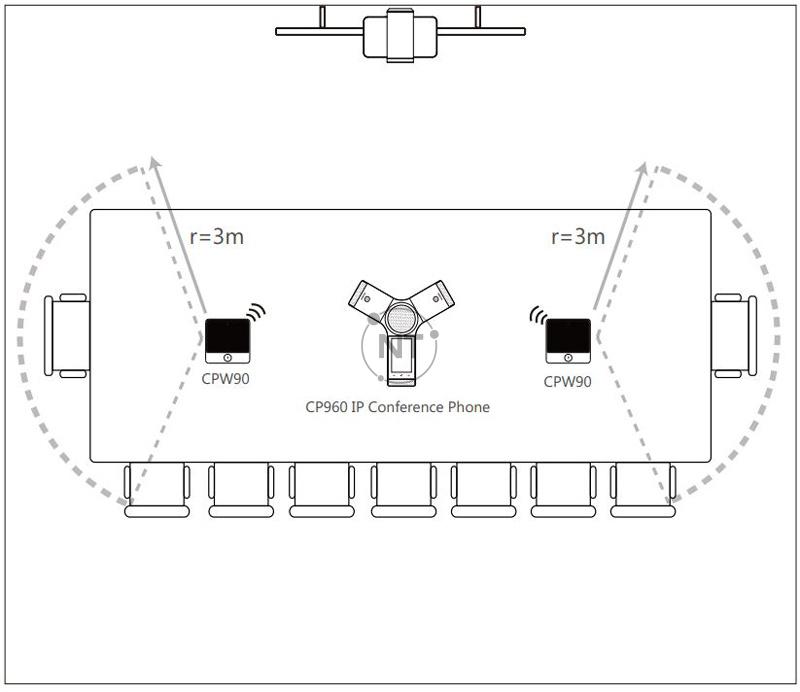 Mô hình kết nối Yealink CPN10