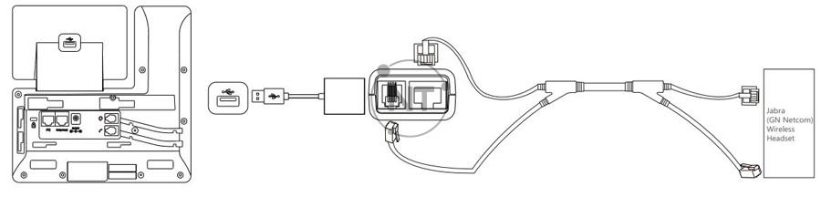 Hình sau cho thấy kết nối giữa điện thoại IP và tai nghe không dây Jabra (GN Netcom).