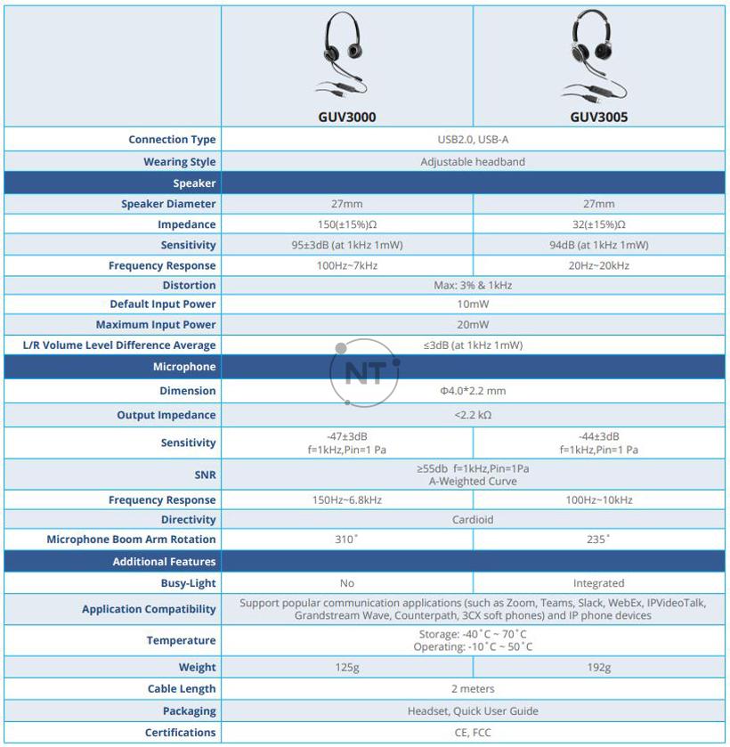 Bảng so sánh tai nghe Grandstream GUV3000 với GUV3005