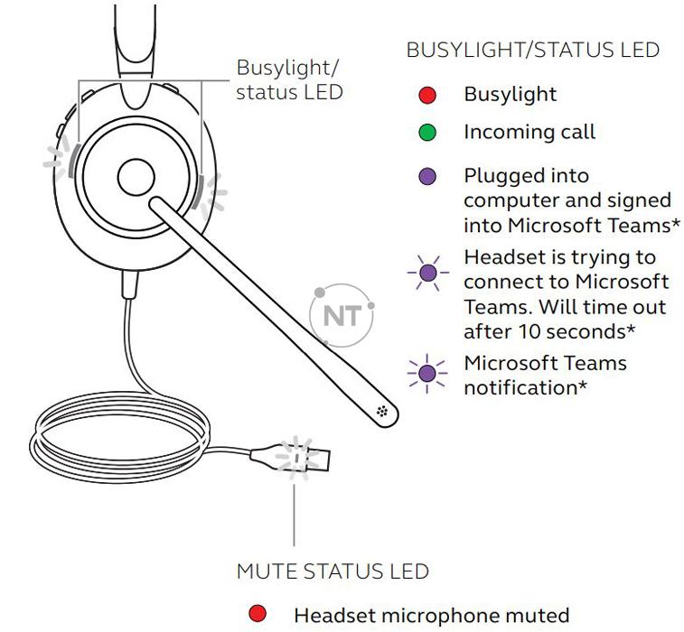 Ý nghĩa của các đèn LED