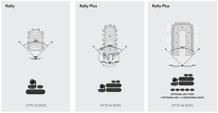 Sơ đồ thiết lập phòng hệ thống Logitech Rally
