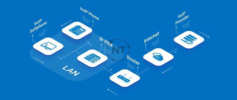 Thiết bị bạn có thể cần để sử dụng VoIP