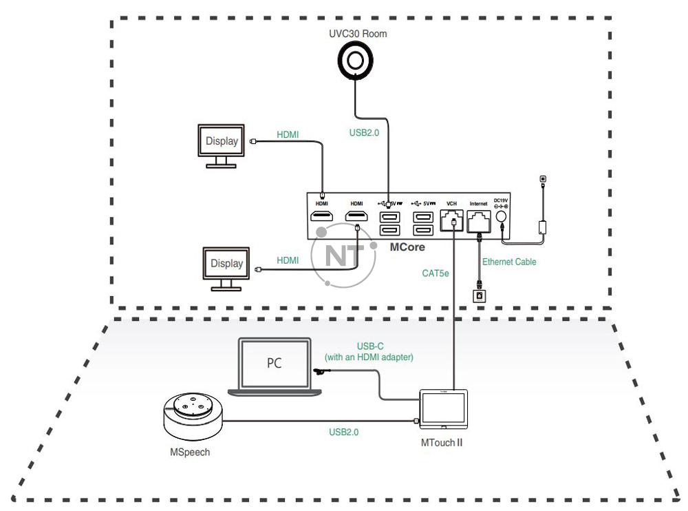 Mô hình kết nối của Yealink MVC320