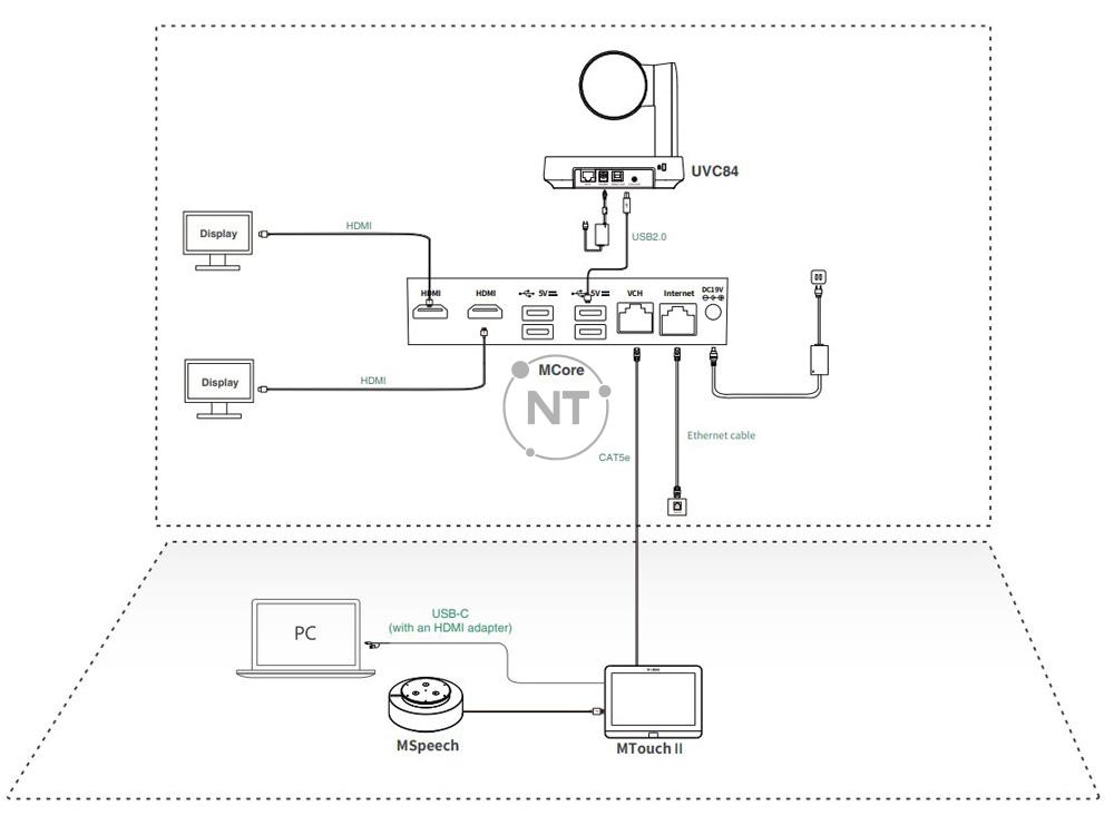 Mô hình kết nối của Yealink MVC640