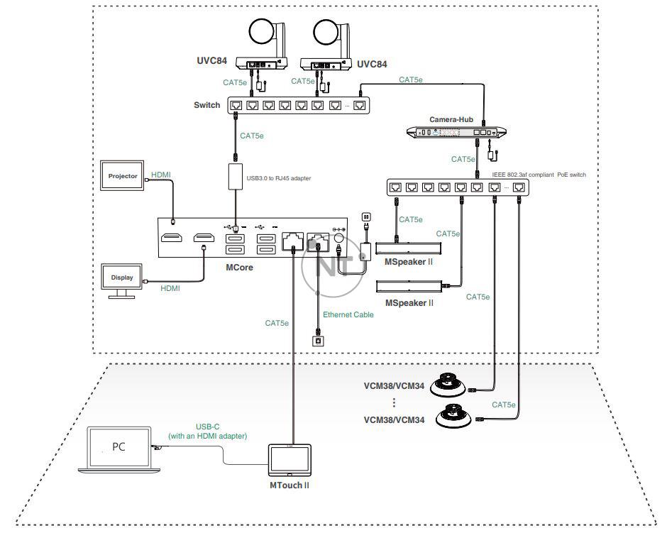 Mô hình kết nối của Yealink MVC940