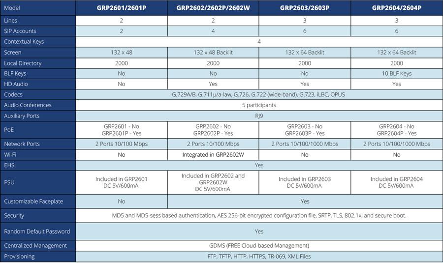 Đánh giá chi tiết điện thoại IP Grandstream GRP2600 series