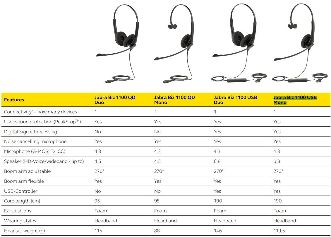 Bảng so sánh sự giống và khác nhau giữa các mã tai nghe Jabra Biz 1100 Series