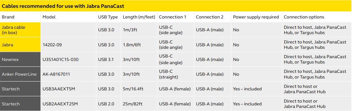 Jabra PanaCast USB-A Hub
