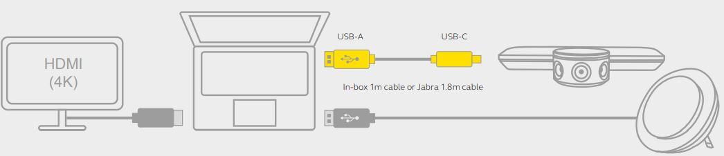 Hub kết nối Jabra PanaCast USB-A