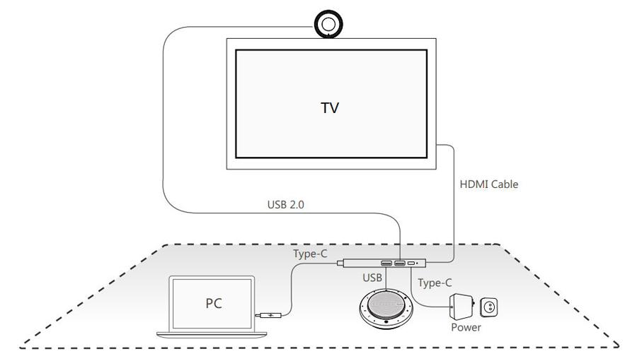 Kết nối UVC30-CP900-BYOD